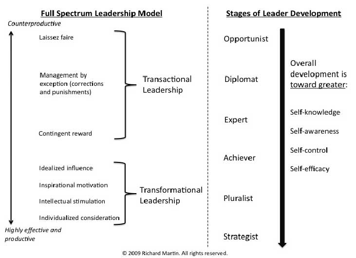the transformational leadership model analysis Transactional leadership involves motivating and directing followers primarily through appealing to their own self-interest the leader believes in motivating through a system of rewards and punishment.